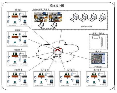 Police interrogation system topology