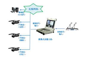 便携式录播工控机在广电和教育行业中的应用