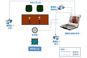 便携式庭审记录仪在法院审讯系统中的应用