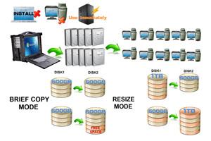 快速复制设备在公安视频侦查系统中的应用