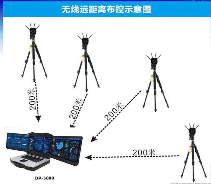无线技术应用之蓝炬产品